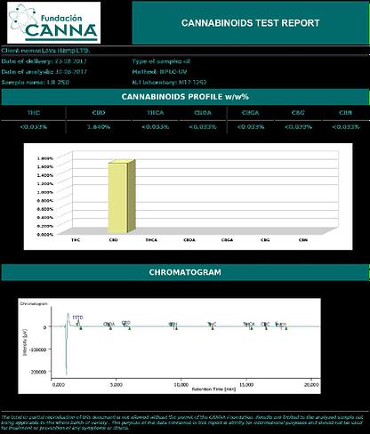 Love Hemp CBD e-liquid 15ml 250mg Cannabidiol Various Flavors Natural Love Hemp